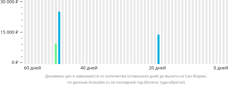 Динамика цен в зависимости от количества оставшихся дней до вылета на Остров Сан-Жоржи