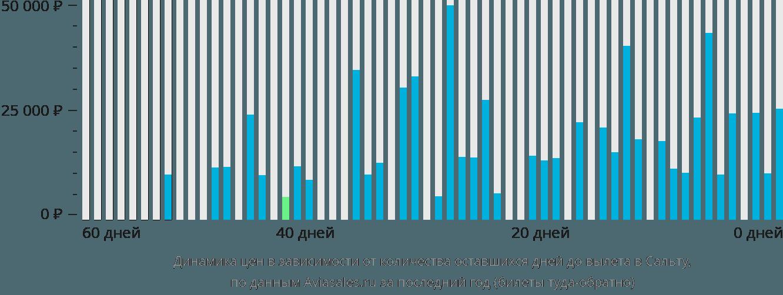 Динамика цен в зависимости от количества оставшихся дней до вылета в Сальту