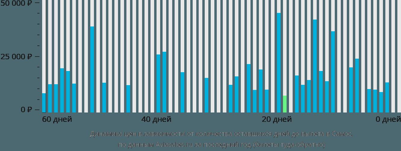 Динамика цен в зависимости от количества оставшихся дней до вылета в Самос