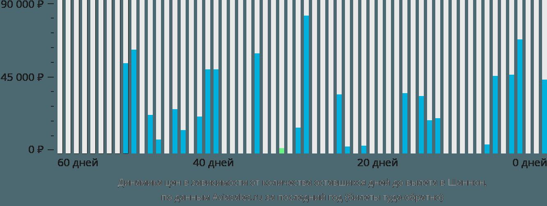 Динамика цен в зависимости от количества оставшихся дней до вылета в Шеннон