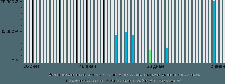 Динамика цен в зависимости от количества оставшихся дней до вылета в Согндал