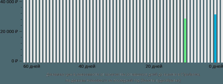 Динамика цен в зависимости от количества оставшихся дней до вылета в Сёркйосен