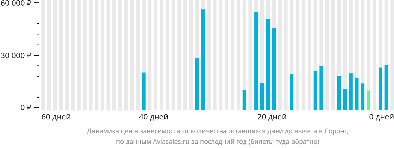 Динамика цен в зависимости от количества оставшихся дней до вылета Соронг