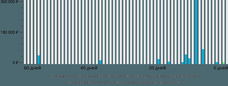 Динамика цен в зависимости от количества оставшихся дней до вылета в Сукре
