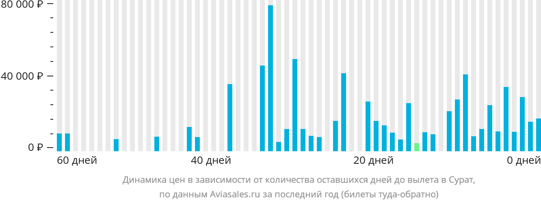 Динамика цен в зависимости от количества оставшихся дней до вылета в Сурат