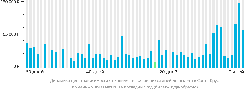 Динамика цен в зависимости от количества оставшихся дней до вылета Кристианстед