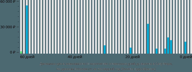 Динамика цен в зависимости от количества оставшихся дней до вылета в Сату-Маре