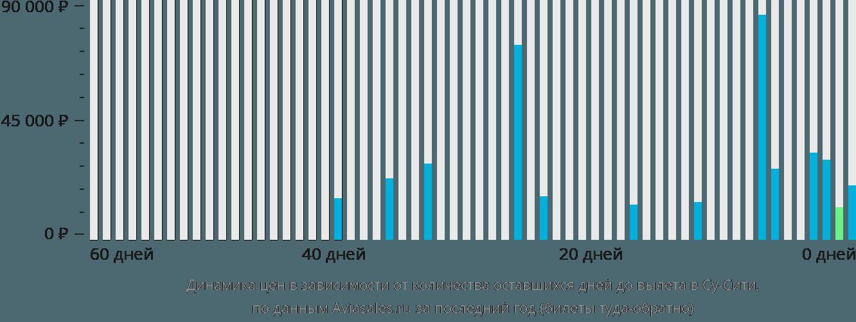 Динамика цен в зависимости от количества оставшихся дней до вылета Су-сити