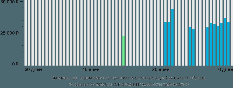 Динамика цен в зависимости от количества оставшихся дней до вылета Сунтар