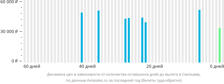 Динамика цен в зависимости от количества оставшихся дней до вылета в Свольвер