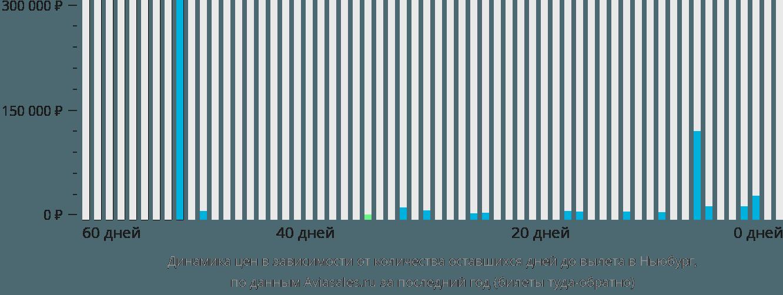 Динамика цен в зависимости от количества оставшихся дней до вылета в Ньюберг