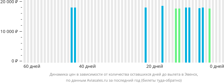 Динамика цен в зависимости от количества оставшихся дней до вылета в Эвенск