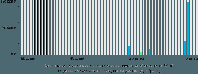 Динамика цен в зависимости от количества оставшихся дней до вылета в Сёнай
