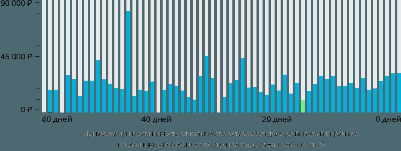 Динамика цен в зависимости от количества оставшихся дней до вылета в Сиракьюс