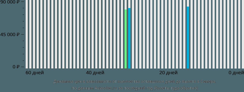 Динамика цен в зависимости от количества оставшихся дней до вылета в Семера