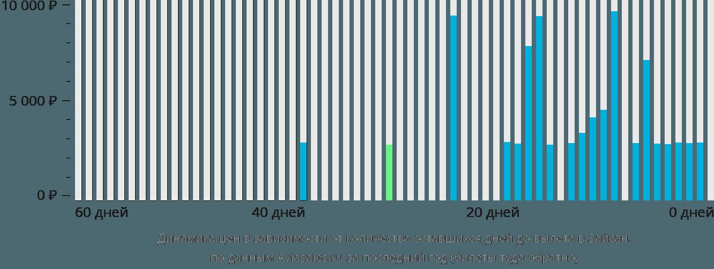 Динамика цен в зависимости от количества оставшихся дней до вылета в Зайсана