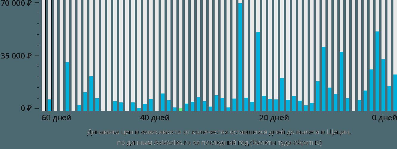 Динамика цен в зависимости от количества оставшихся дней до вылета в Щецин