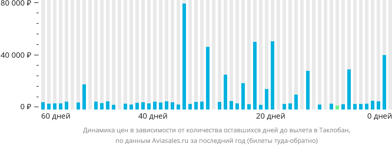 Динамика цен в зависимости от количества оставшихся дней до вылета в Таклобан