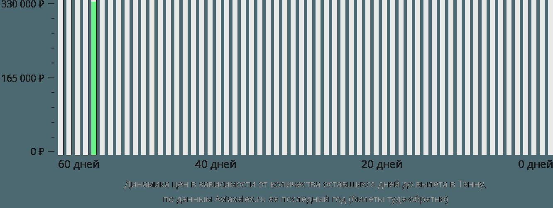 Динамика цен в зависимости от количества оставшихся дней до вылета в Танна