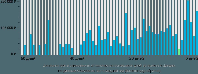 Динамика цен в зависимости от количества оставшихся дней до вылета в Циндао
