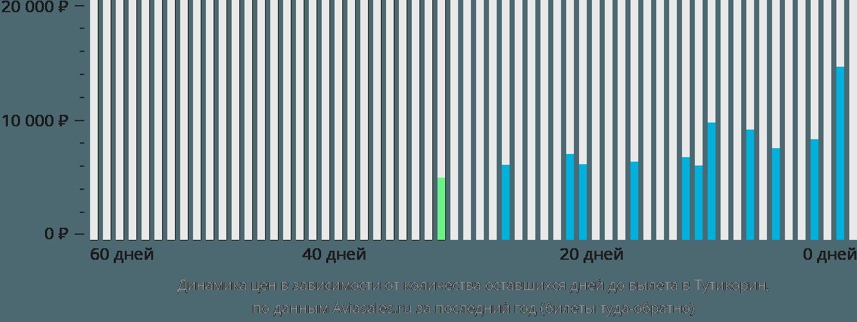 Динамика цен в зависимости от количества оставшихся дней до вылета в Тутикорин