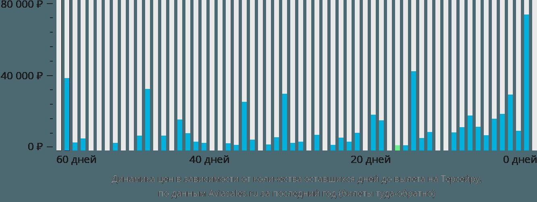 Динамика цен в зависимости от количества оставшихся дней до вылета в Терсейру