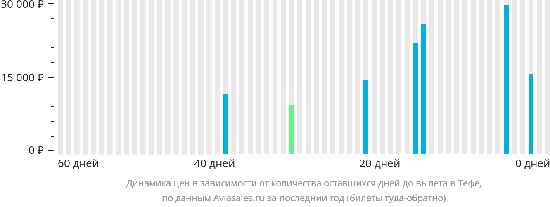 Динамика цен в зависимости от количества оставшихся дней до вылета в Тефе