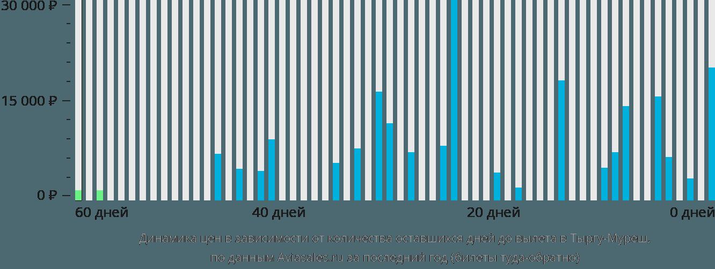 Динамика цен в зависимости от количества оставшихся дней до вылета в Тыргу-Муреш