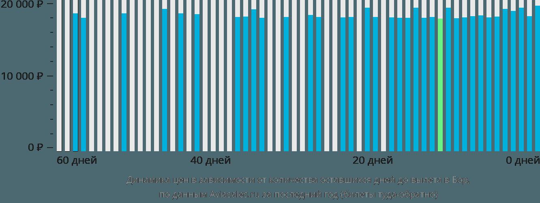 Динамика цен в зависимости от количества оставшихся дней до вылета в Бор