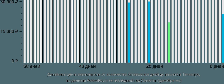 Динамика цен в зависимости от количества оставшихся дней до вылета в Тачилек