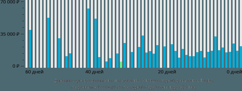 Динамика цен в зависимости от количества оставшихся дней до вылета Таиф