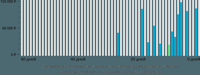 Динамика цен в зависимости от количества оставшихся дней до вылета в Триполи