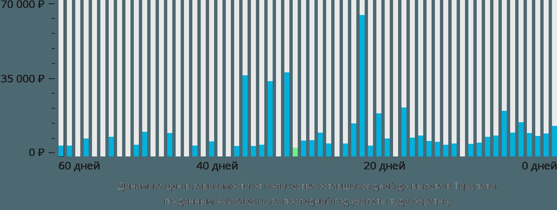 Динамика цен в зависимости от количества оставшихся дней до вылета в Тирупати