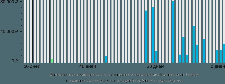 Динамика цен в зависимости от количества оставшихся дней до вылета Тариха