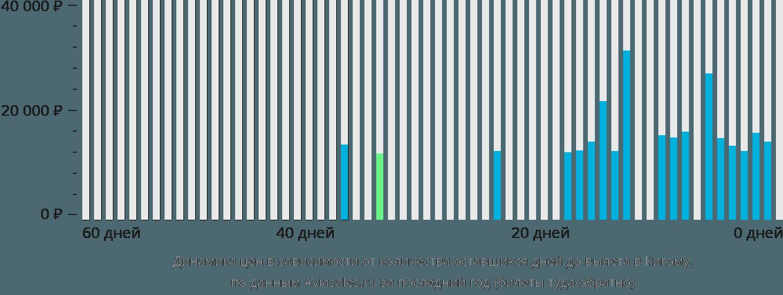 Динамика цен в зависимости от количества оставшихся дней до вылета в Кигому
