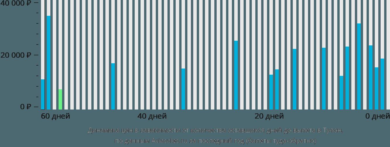 Динамика цен в зависимости от количества оставшихся дней до вылета в Тулон