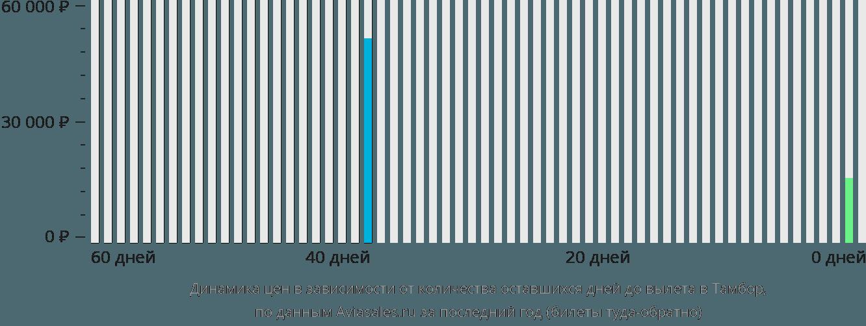 Динамика цен в зависимости от количества оставшихся дней до вылета в Тамбор
