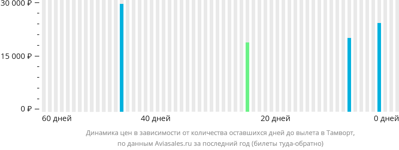Динамика цен в зависимости от количества оставшихся дней до вылета Тамуорт