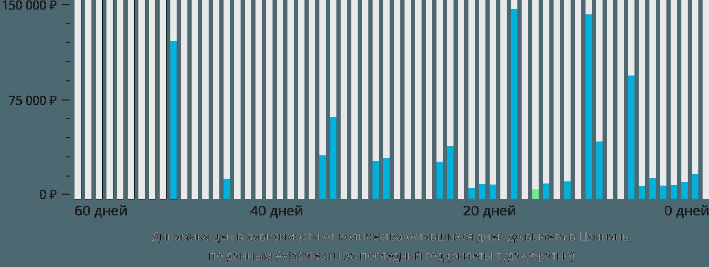 Динамика цен в зависимости от количества оставшихся дней до вылета в Цзинань