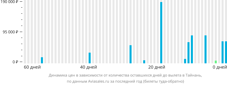 Динамика цен в зависимости от количества оставшихся дней до вылета в Тайнань