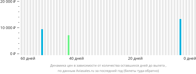Динамика цен в зависимости от количества оставшихся дней до вылета Тобрук
