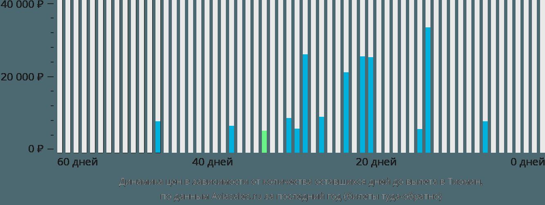 Динамика цен в зависимости от количества оставшихся дней до вылета в Тиоман