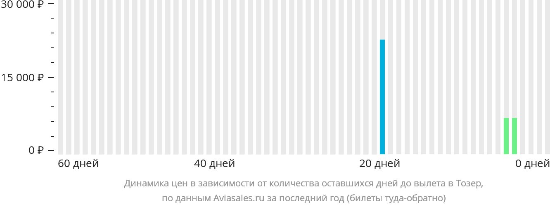 Динамика цен в зависимости от количества оставшихся дней до вылета в Тозер