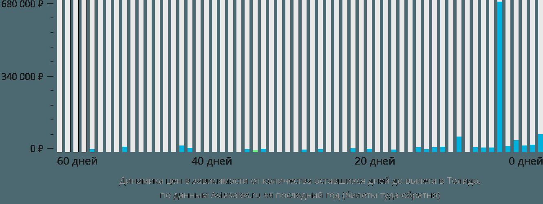 Динамика цен в зависимости от количества оставшихся дней до вылета в Толедо
