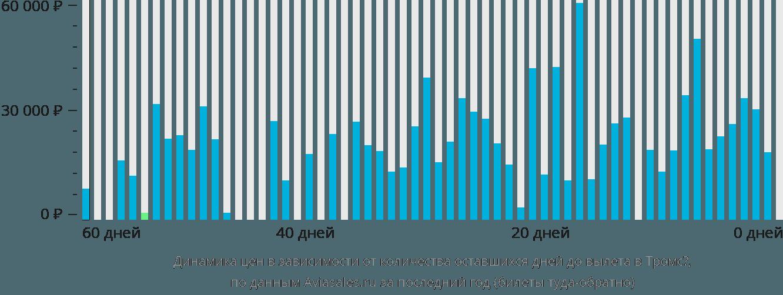 Динамика цен в зависимости от количества оставшихся дней до вылета в Тромсё