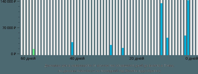 Динамика цен в зависимости от количества оставшихся дней до вылета в Тояму