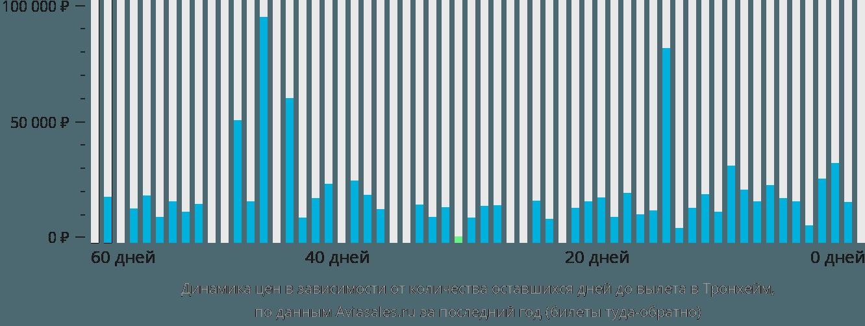 Динамика цен в зависимости от количества оставшихся дней до вылета в Тронхейм