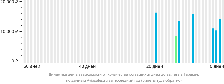 Динамика цен в зависимости от количества оставшихся дней до вылета в Таракан