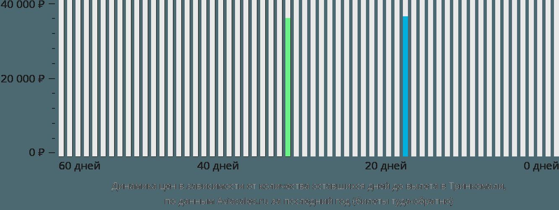 Динамика цен в зависимости от количества оставшихся дней до вылета в Тринкомали