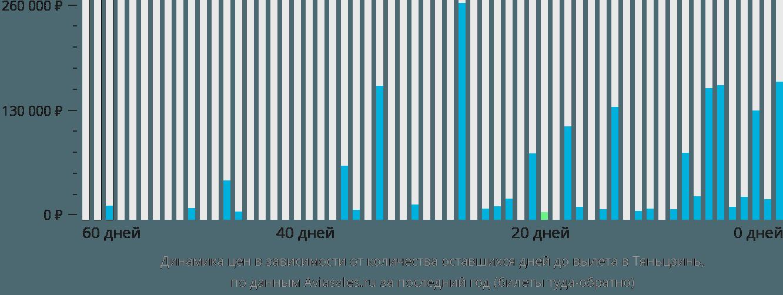 Динамика цен в зависимости от количества оставшихся дней до вылета в Тяньцзинь